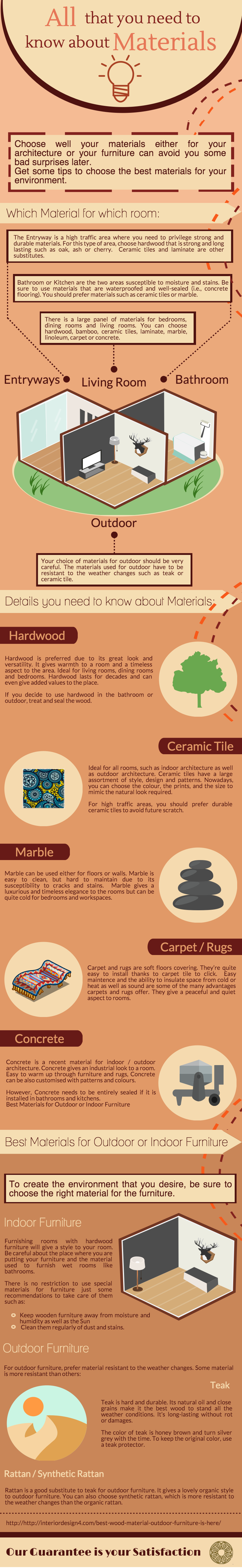 All that you need to know about Materials