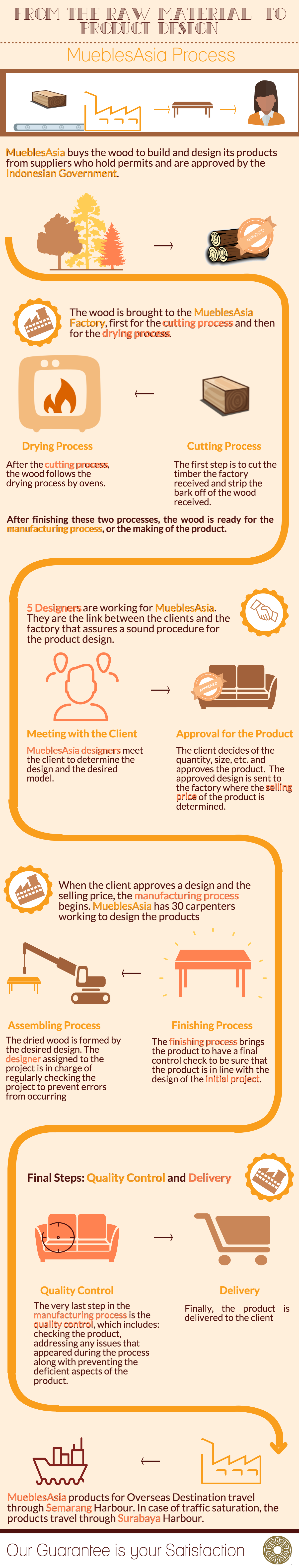 From the Raw Material to the Product Design